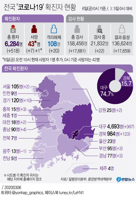 [Tình trạng trong nước của Corona 19] Các quốc gia mới với 518 người xác nhận mới, Tổng cộng là 6304, 43 người chết ...