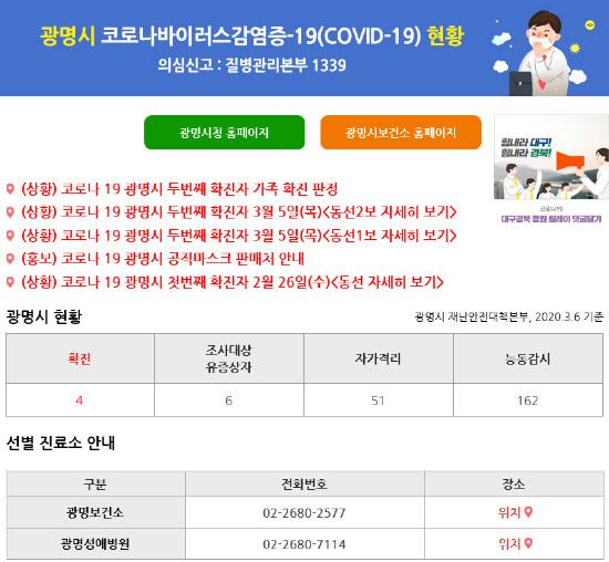 Tòa thị chính Gwangmyeong, Đồng 19 được xác nhận