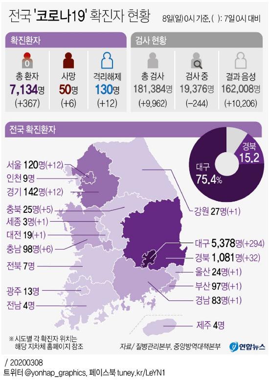 [Estado Doméstico Corona 19] 367 pacientes nuevos, 7134 personas en total y 50 personas en total.