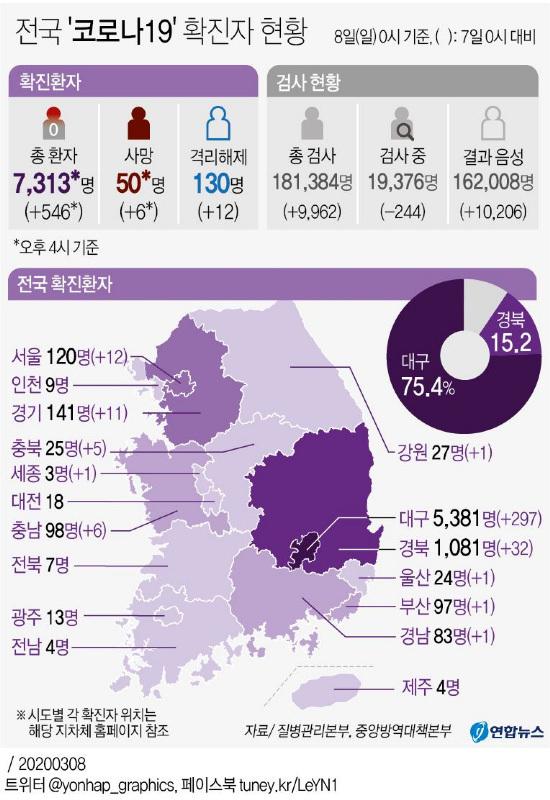 [Tình trạng nội địa của Corona 19] 179 nhà tiên tri mới, 7313 tổng số người chết, 50 người chết, 4.482 người (62,8%) liên quan đến Shinchon Land Shinto 6.462 người (90%) ở Daegu-Gyeongbuk