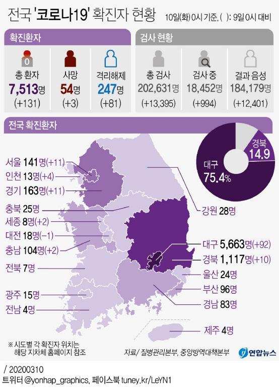 [Estado nacional de Corona 19] Nueva confirmación 131, 7513 en total, 54 muertes totales