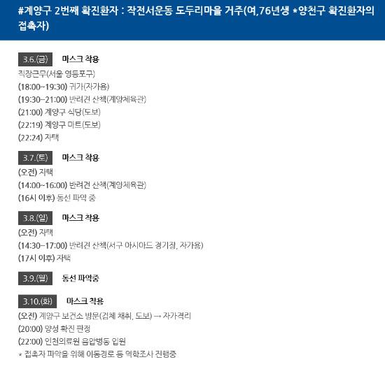 La oficina de Gyeyang-gu revela el primer paciente confirmado (mujer, 50) y el segundo paciente confirmado (mujer, 45)