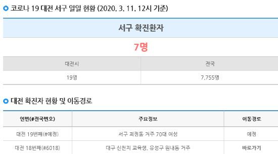 Daejeon Seo-gu Office, departamento de Goesjeong-dong Hanshin ¡70 mujeres en el curso del movimiento!