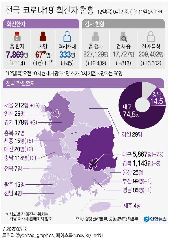 [电晕19的国内状况]新确认的114人,总共7869人,总共67人