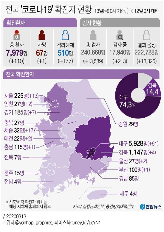 [Estado Doméstico Corona 19] 110 nuevas personas confirmadas, 7979 personas en total, 177 personas fueron curadas, 68 personas en total
