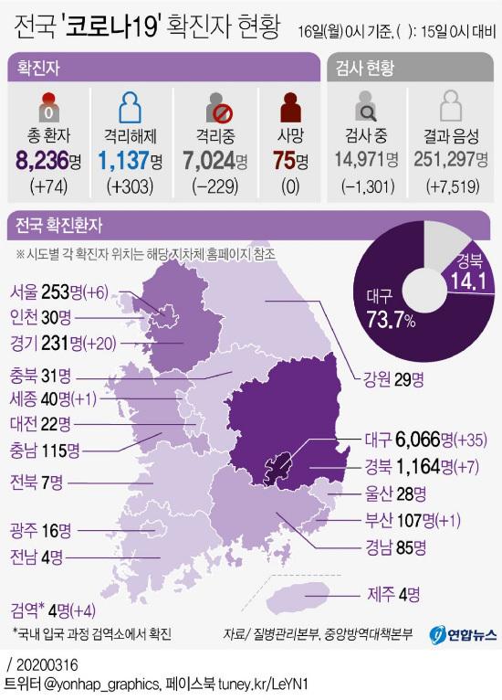 [Estado de Corona 19] 74 nuevas personas confirmadas, 8236 en total, 76 muertos