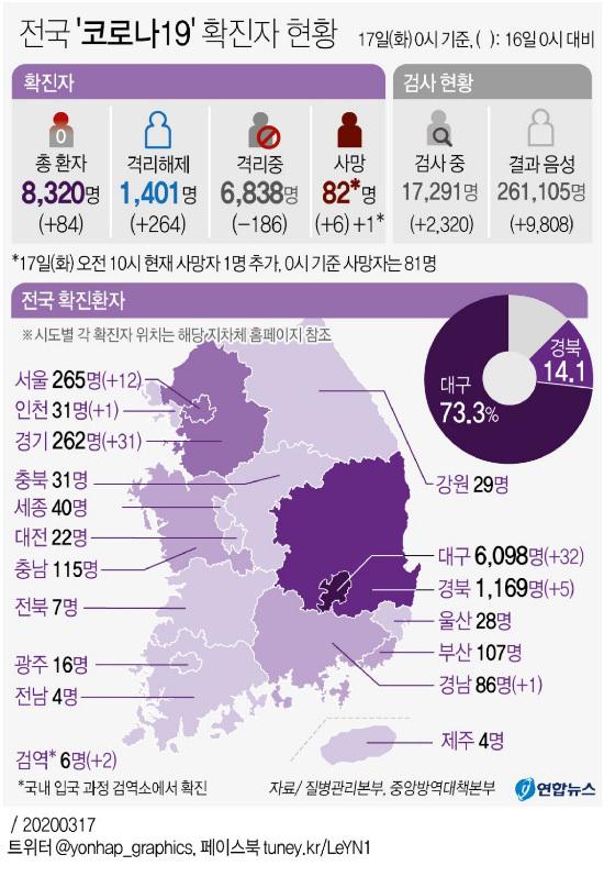 [Estado de Corona 19] 84 nuevas personas confirmadas, 8320 en total, 82 muertos