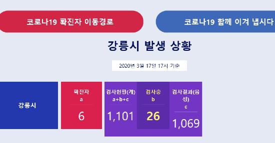 Ayuntamiento de Gangneung Séptima persona confirmada corona19 ... ¡Mujeres de 50 años corriendo en la escuela 1!