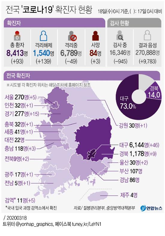 [Status Korona 19] 93 diagnosa baru, total 8413 orang, 84 orang meninggal ...