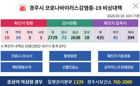 [Breaking News] Balai Kota Gyeongju, Corona 19 Gyeongju mengkonfirmasi 4 pemain tambahan!