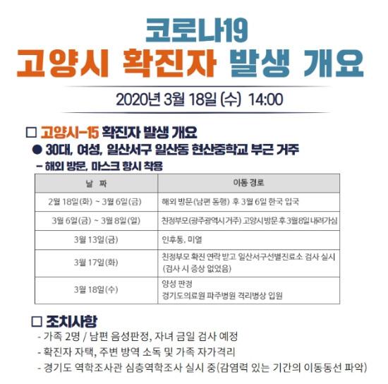 Wanita berusia 30-an yang tinggal di dekat Hyunsan Middle School, Ilsan-dong, Corona 19 orang ke-15 yang dikonfirmasi di Balai Kota Goyang